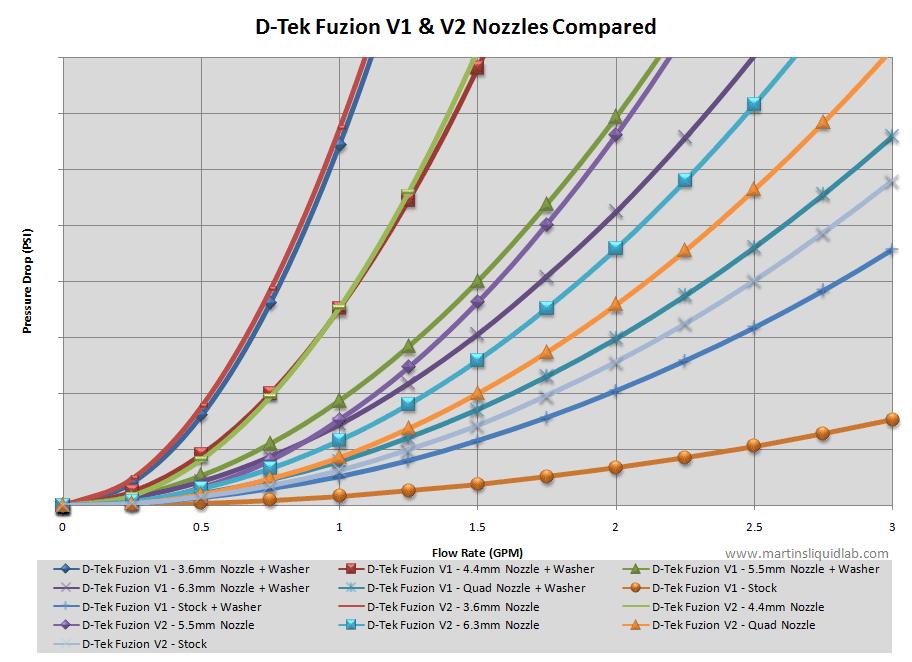 D TekFuzionV2 PD Compar2 d tek fuzion v2 cpu waterblock review D-TEK Loop Det at bakdesigns.co