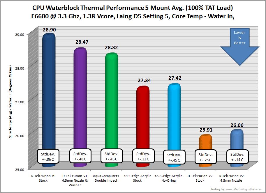 D TekFuzionV2 ThermalPerfo2 d tek fuzion v2 cpu waterblock review D-TEK Loop Det at bakdesigns.co