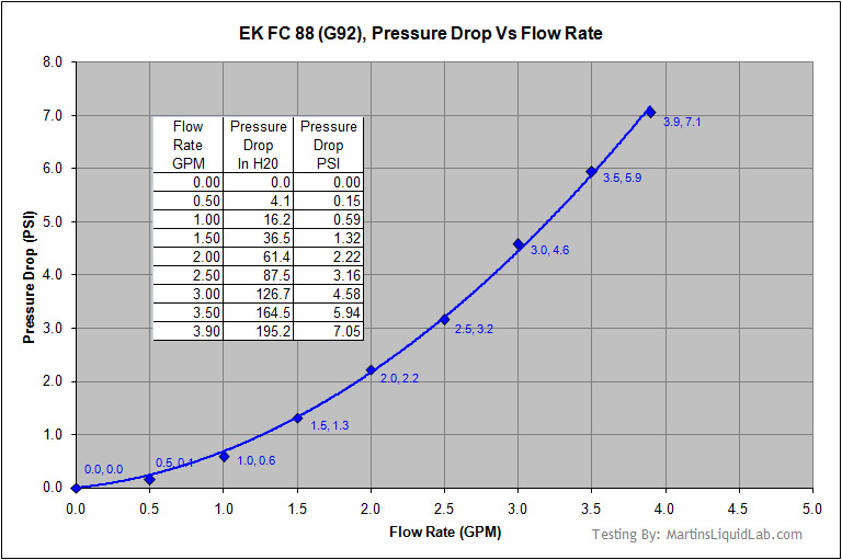 flow rate equation pressure drop