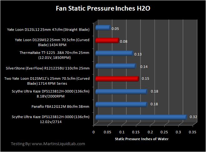 Martin's 120mm Fan Static Pressure Testing